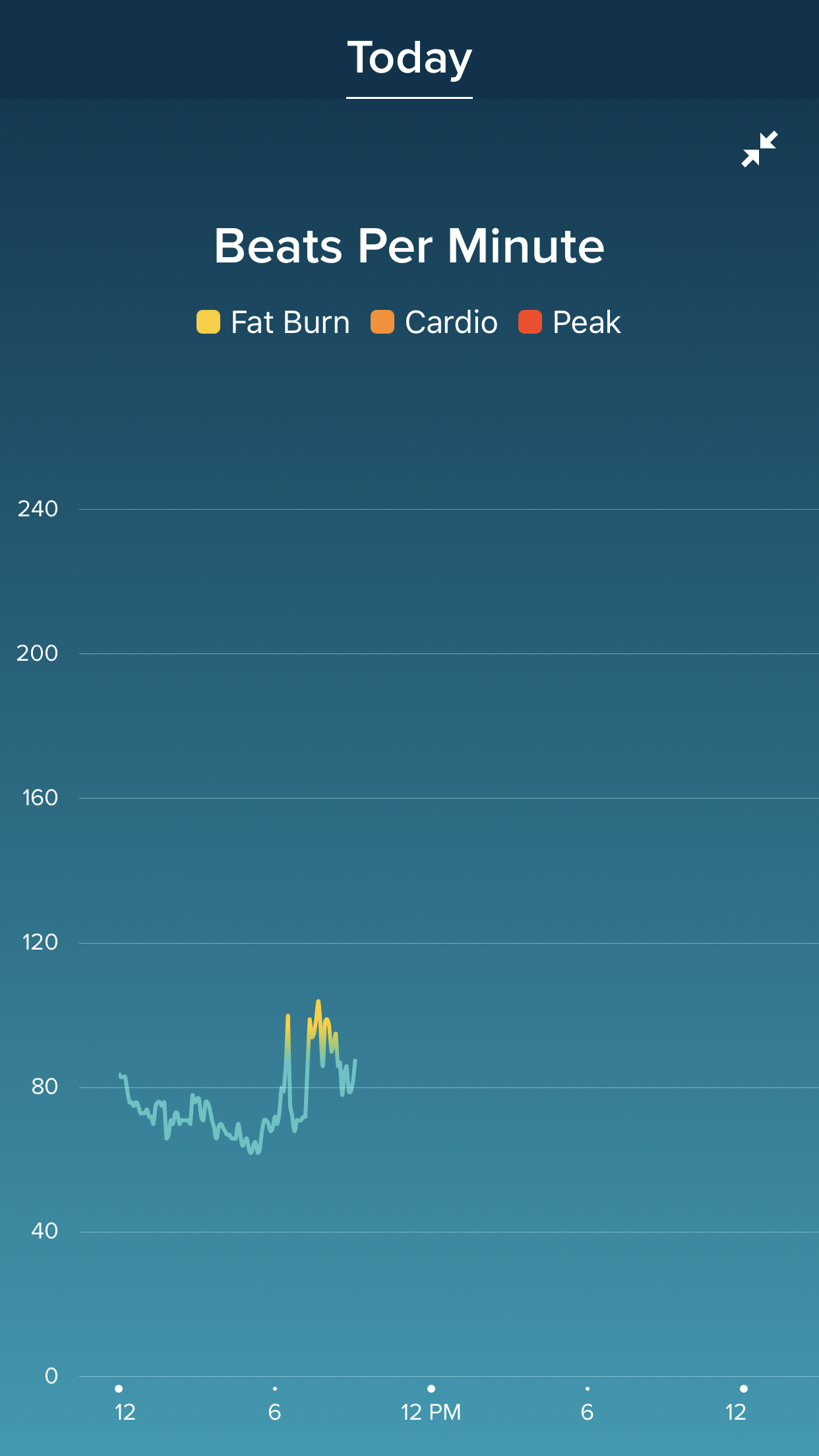 My FitBit tracked my heart and you can see it escalated